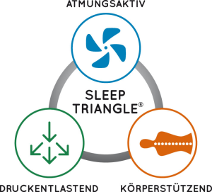 Sleeping Triangle